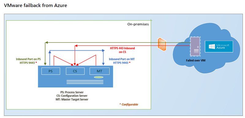 Azure Site Recovery: VMware to Azure – DavidFleming org