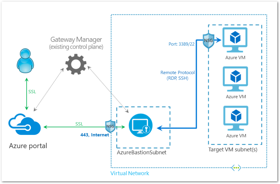 Azure Bastion: In Preview – DavidFleming org